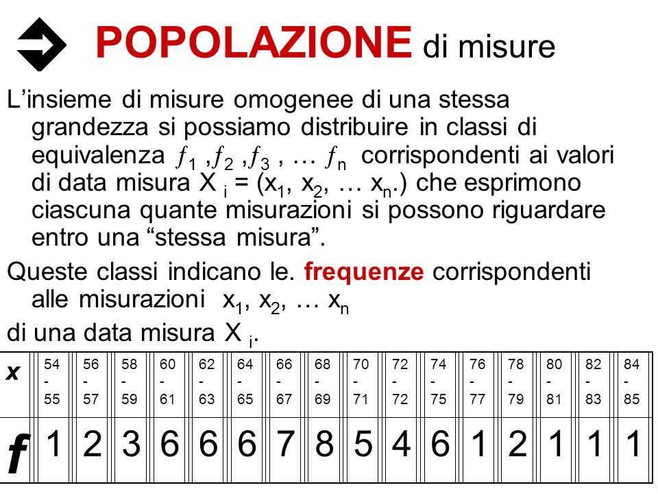 f POPOLAZIONE di misure 1 2 3 6 7 8 5 4