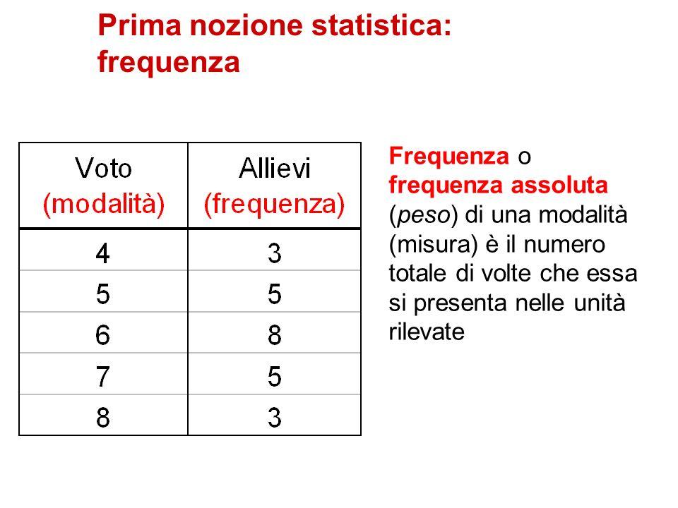 Prima nozione statistica: frequenza