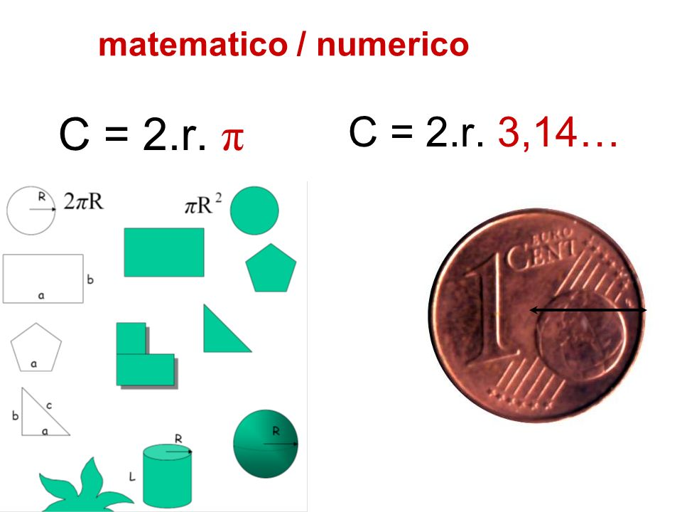 matematico / numerico C = 2.r. π C = 2.r. 3,14…