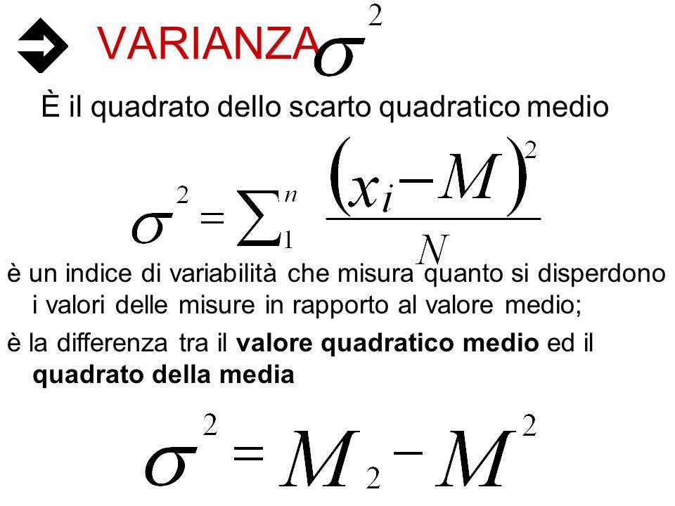 VARIANZA È il quadrato dello scarto quadratico medio