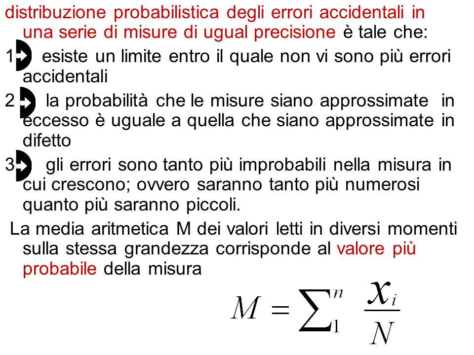 distribuzione probabilistica degli errori accidentali in una serie di misure di ugual precisione è tale che: