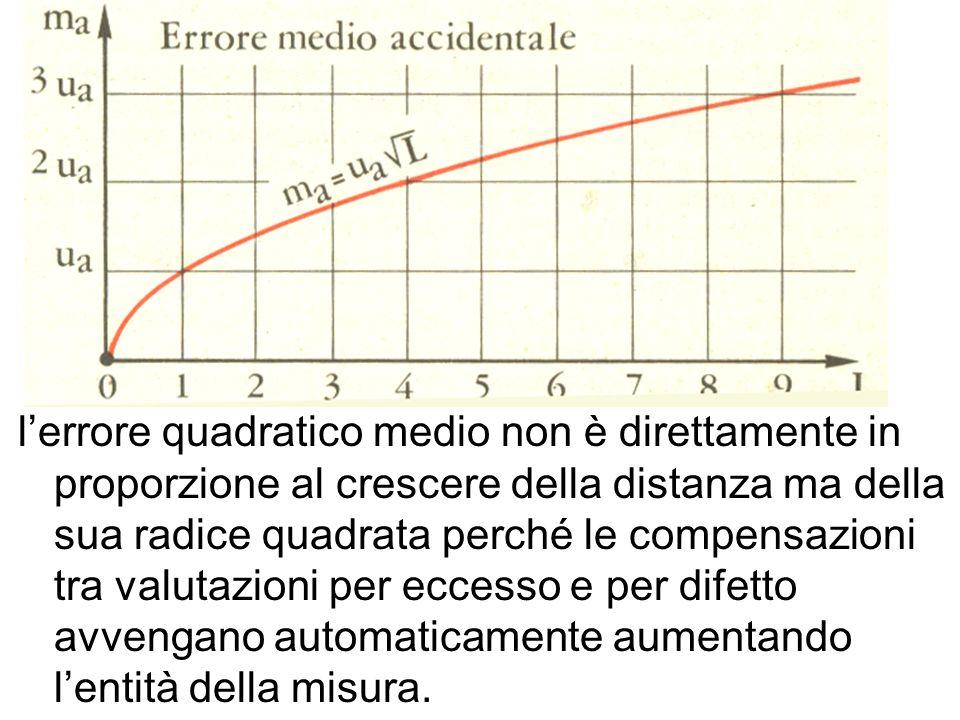 l'errore quadratico medio non è direttamente in proporzione al crescere della distanza ma della sua radice quadrata perché le compensazioni tra valutazioni per eccesso e per difetto avvengano automaticamente aumentando l'entità della misura.