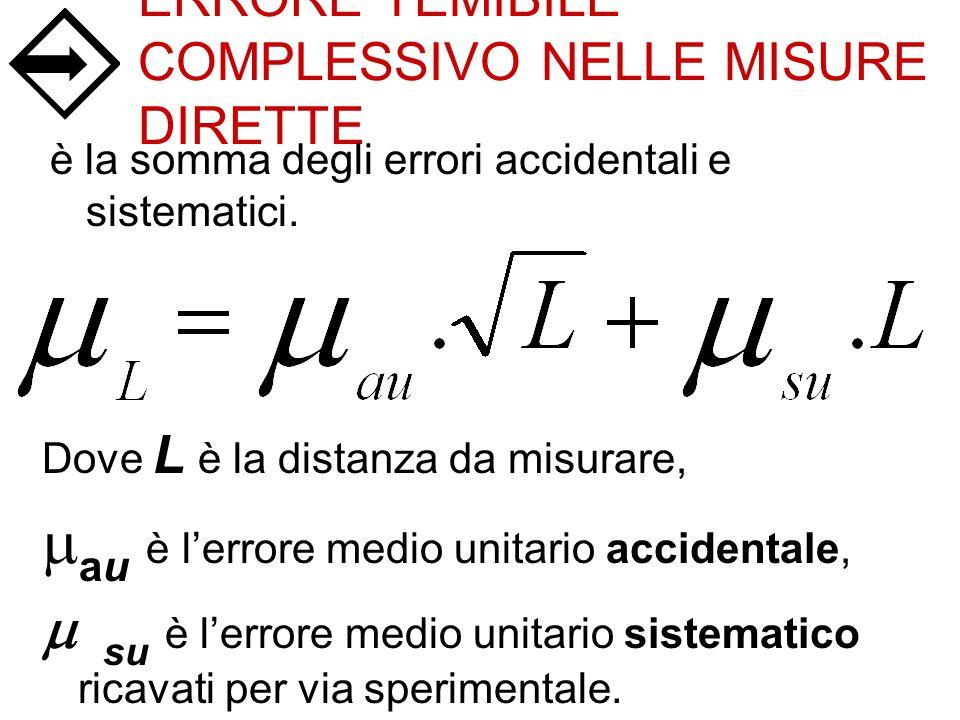 ERRORE TEMIBILE COMPLESSIVO NELLE MISURE DIRETTE