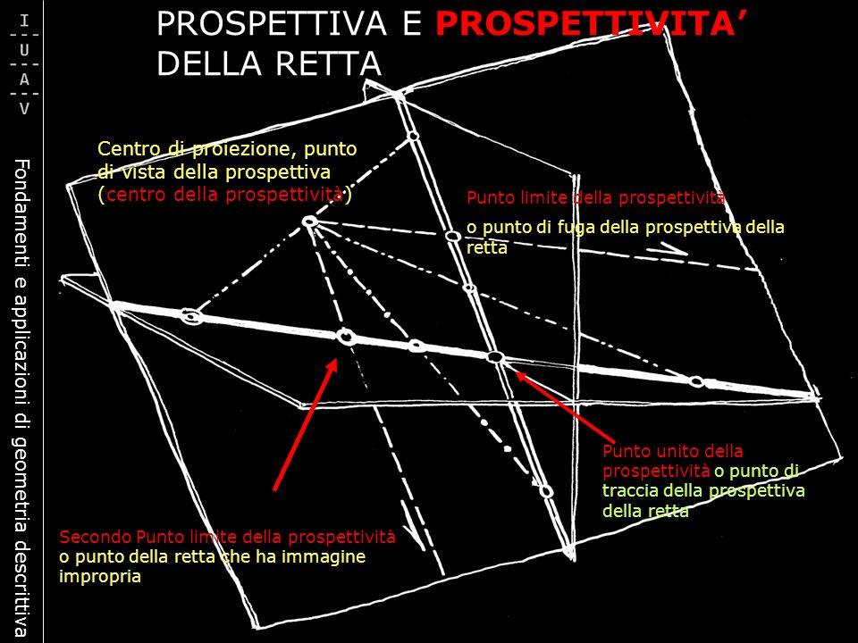 PROSPETTIVA E PROSPETTIVITA' DELLA RETTA