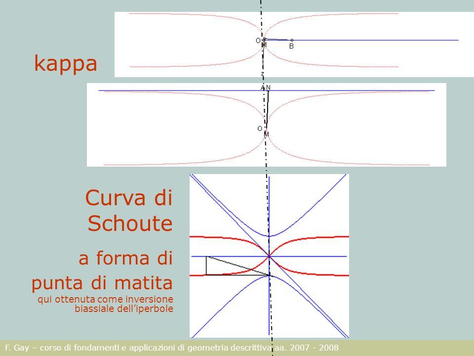 kappa Curva di Schoute a forma di punta di matita