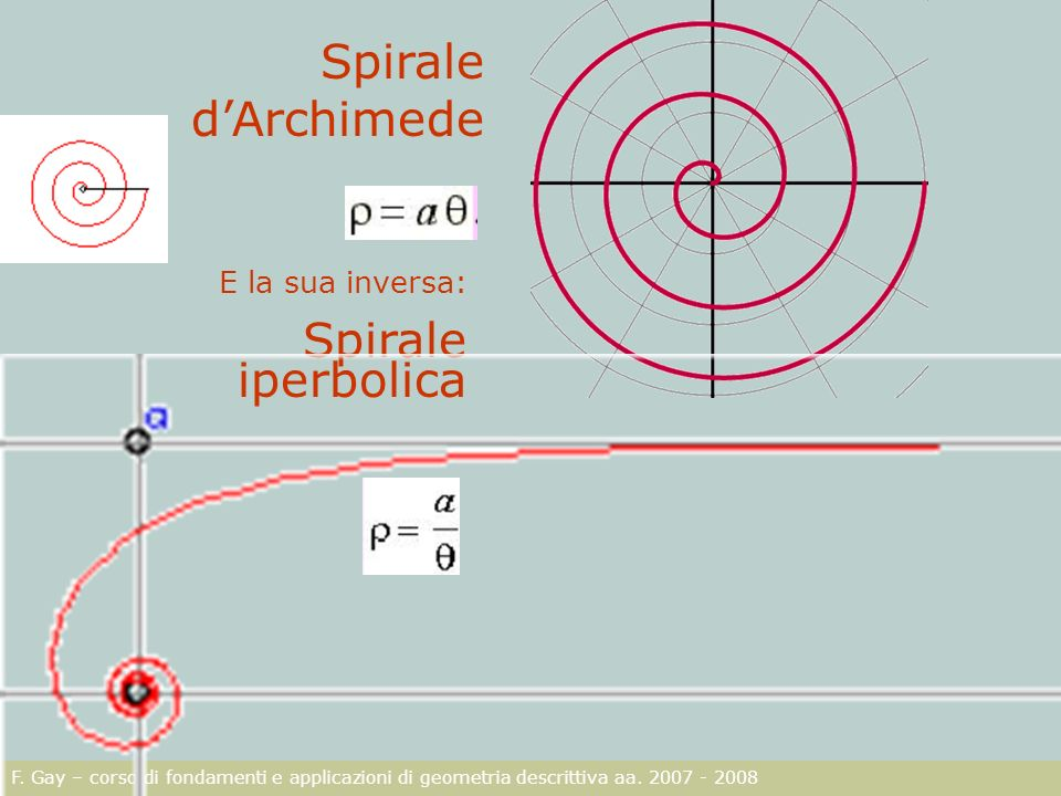 Spirale d'Archimede Spirale iperbolica E la sua inversa: