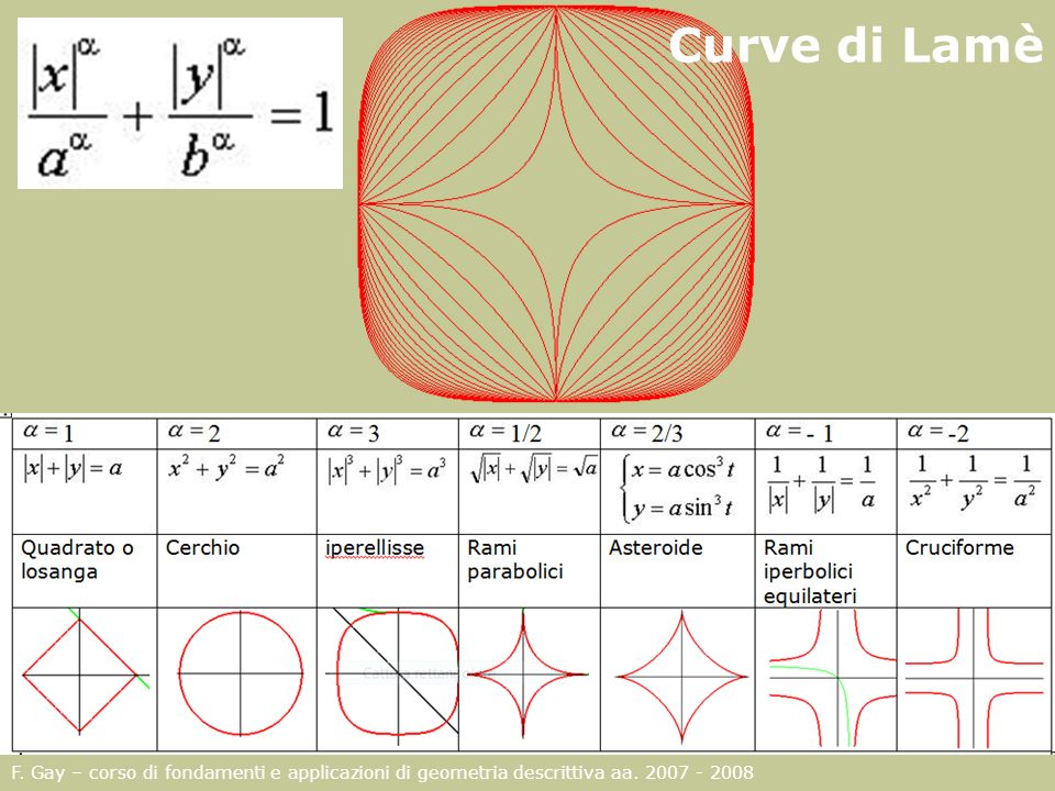 Curve di Lamè F. Gay – corso di fondamenti e applicazioni di geometria descrittiva aa. 2007 - 2008