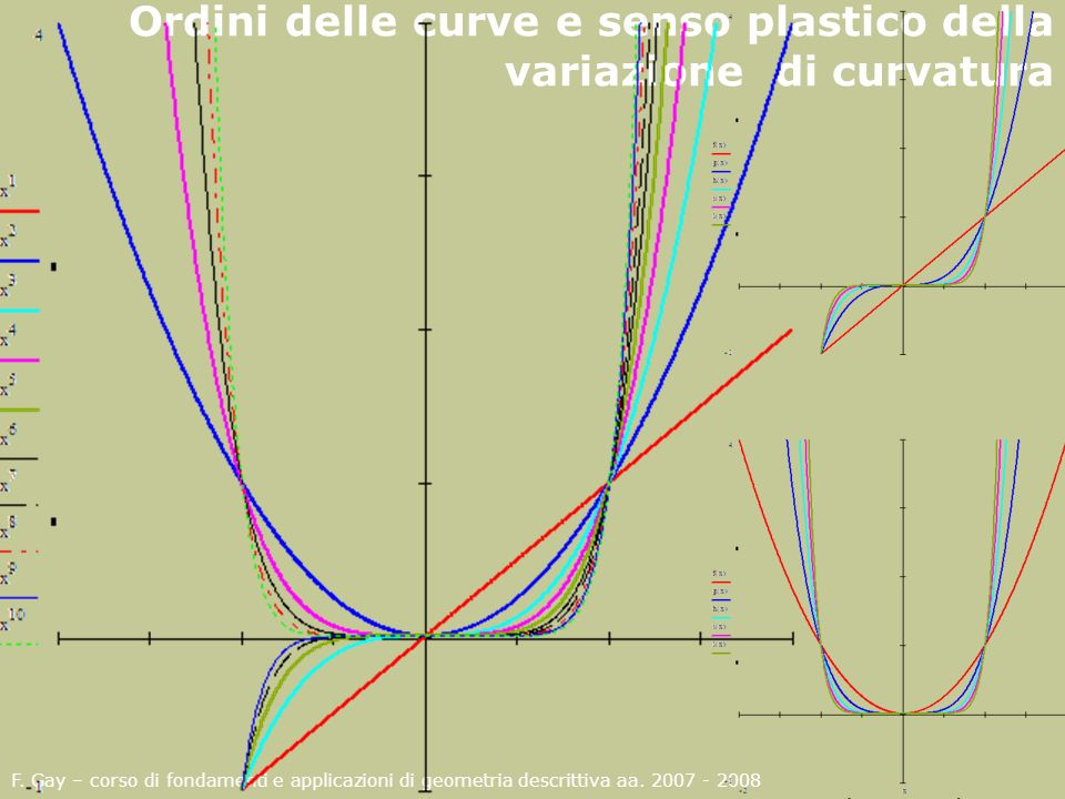 Ordini delle curve e senso plastico della variazione di curvatura