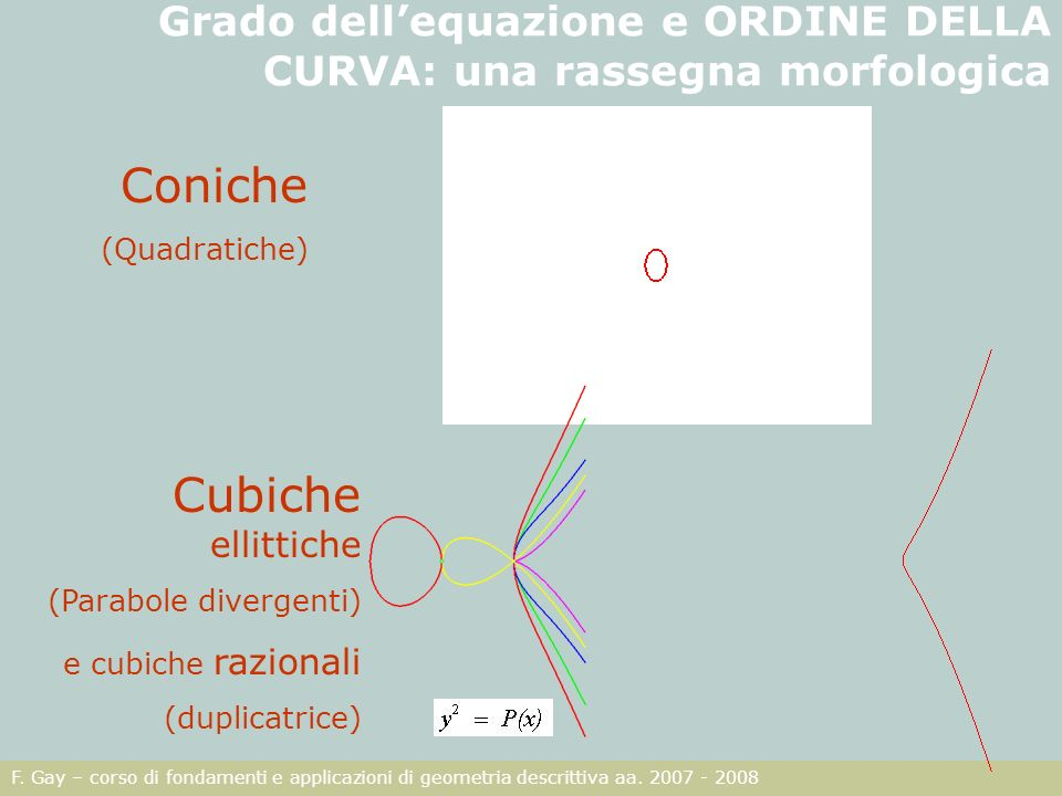 Grado dell'equazione e ORDINE DELLA CURVA: una rassegna morfologica