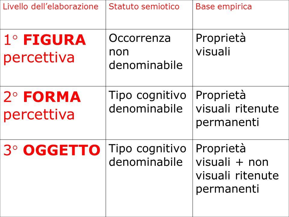 1° FIGURA percettiva 2° FORMA percettiva 3° OGGETTO