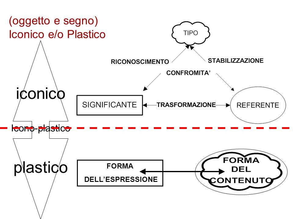 (oggetto e segno) Iconico e/o Plastico