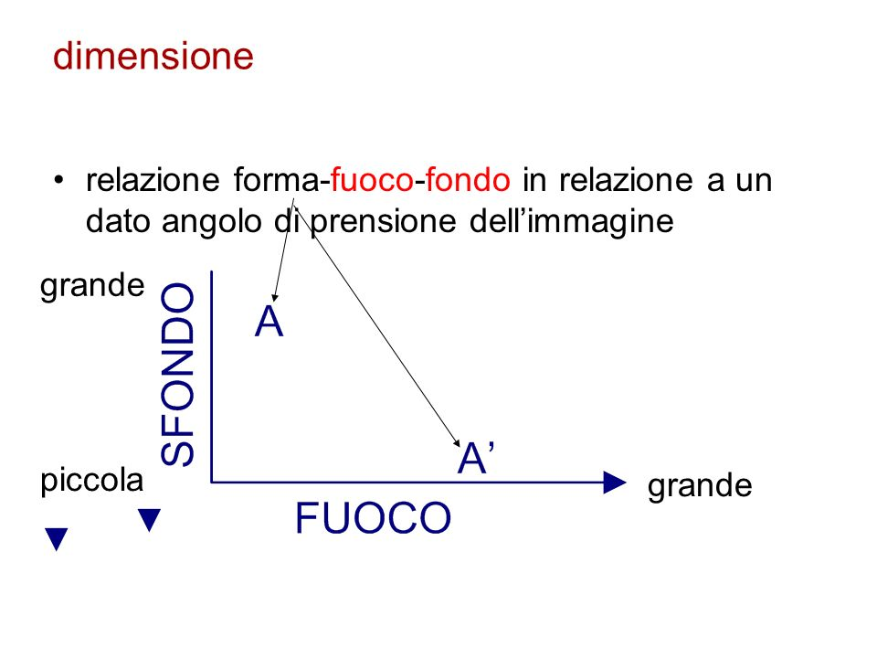 dimensione relazione forma-fuoco-fondo in relazione a un dato angolo di prensione dell'immagine. grande.