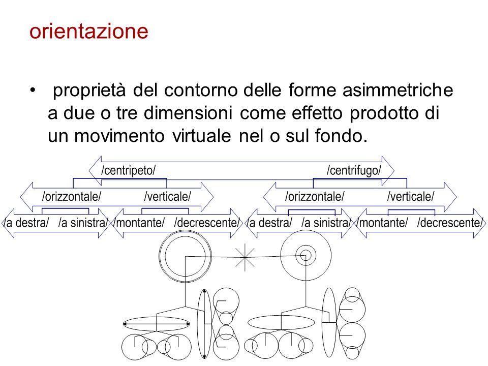 orientazione proprietà del contorno delle forme asimmetriche a due o tre dimensioni come effetto prodotto di un movimento virtuale nel o sul fondo.