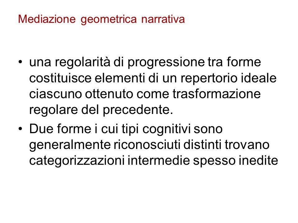 Mediazione geometrica narrativa