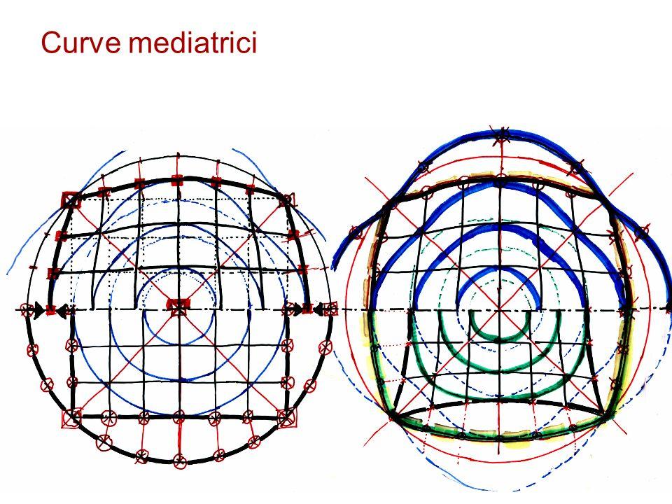 Curve mediatrici