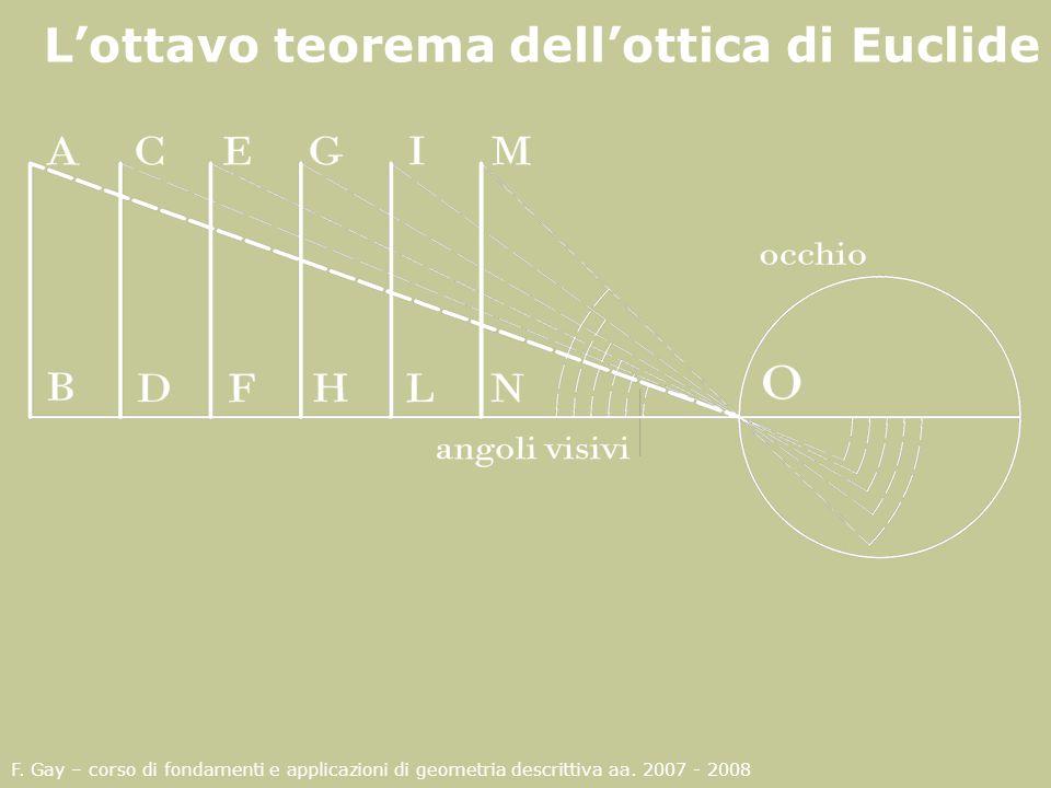 L'ottavo teorema dell'ottica di Euclide