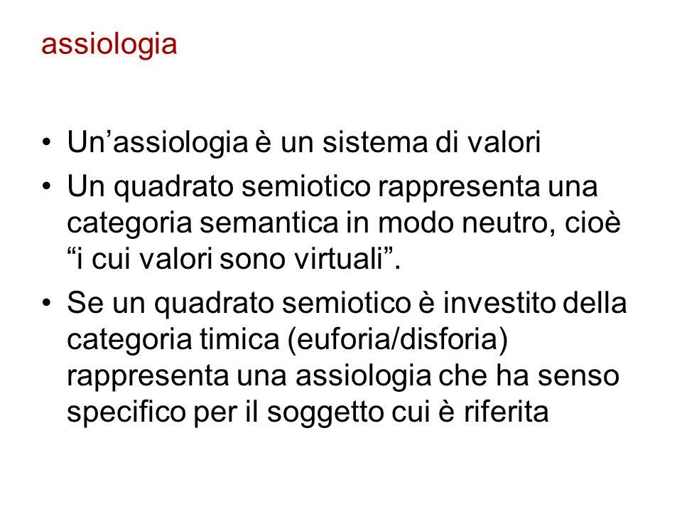 assiologiaUn'assiologia è un sistema di valori.