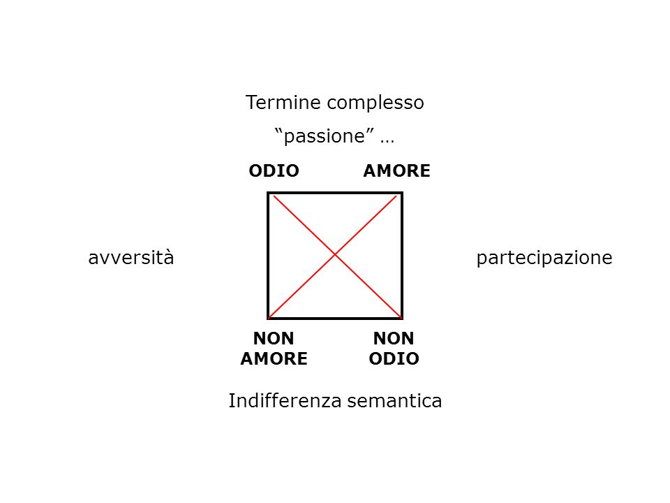 Indifferenza semantica
