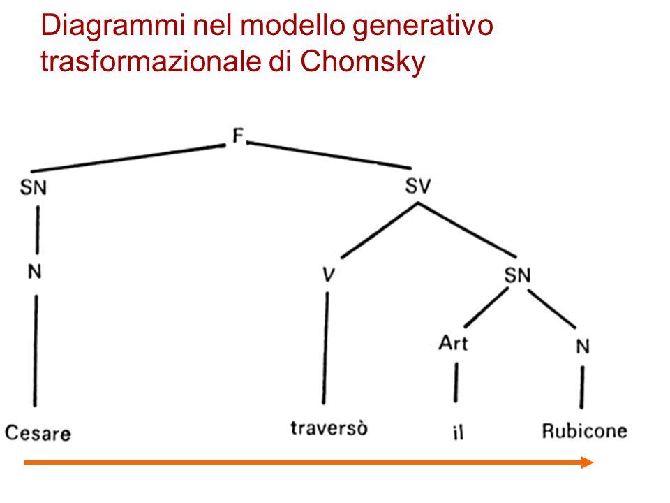 Diagrammi nel modello generativo trasformazionale di Chomsky