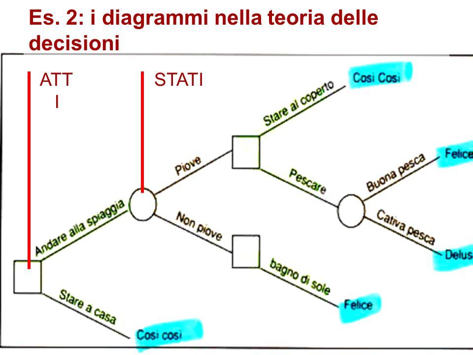 Es. 2: i diagrammi nella teoria delle decisioni