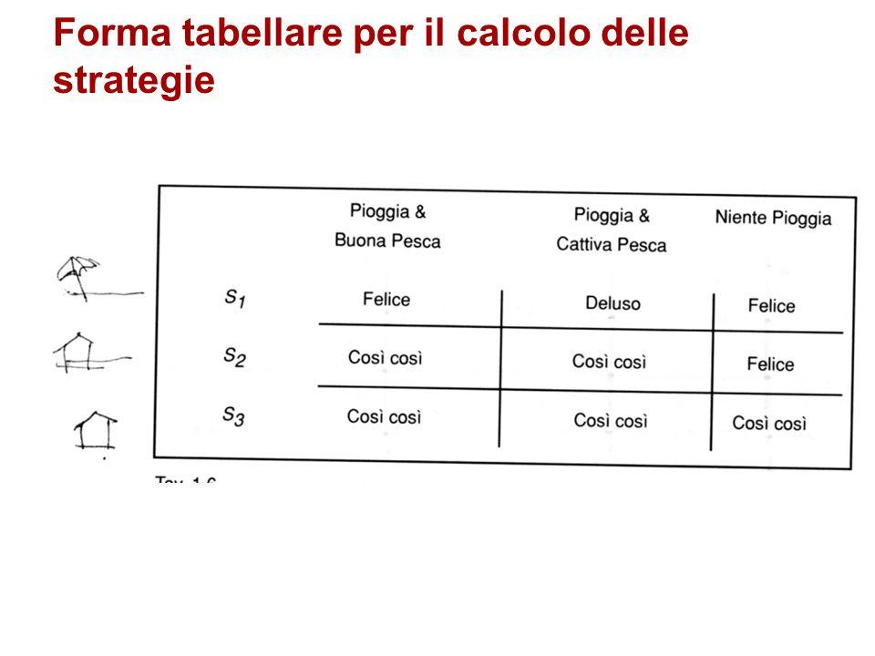 Forma tabellare per il calcolo delle strategie