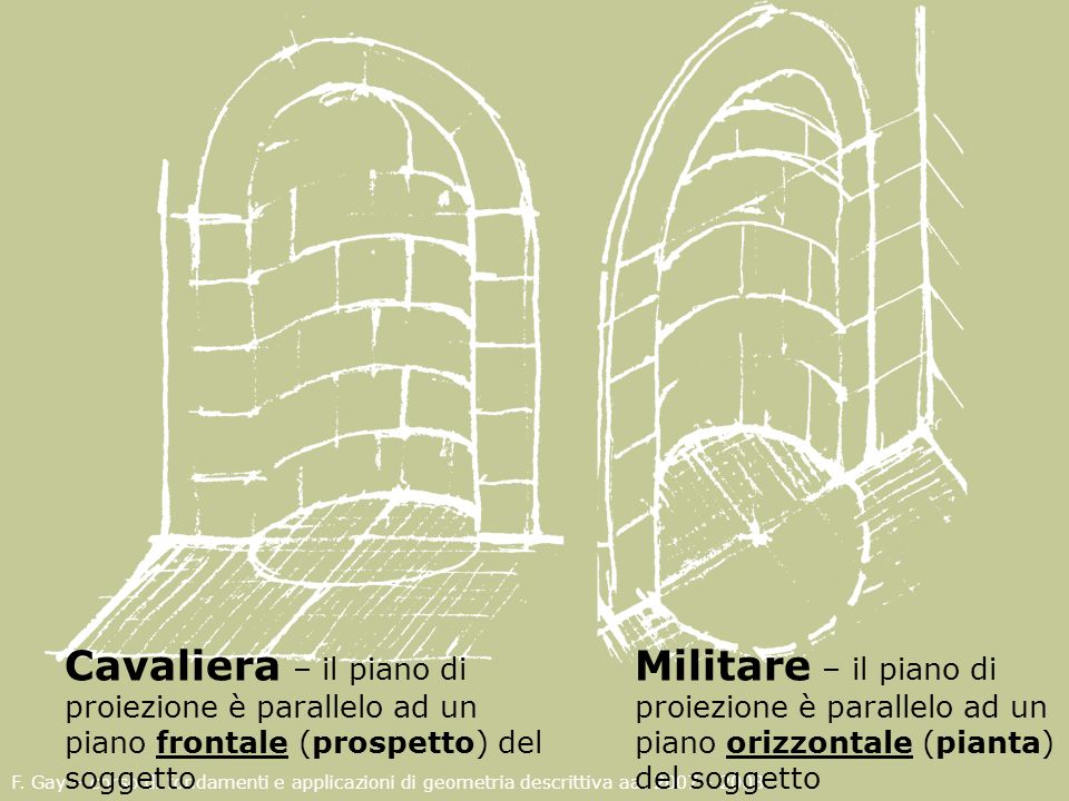 Cavaliera – il piano di proiezione è parallelo ad un piano frontale (prospetto) del soggetto