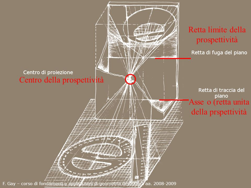 Retta limite della prospettività