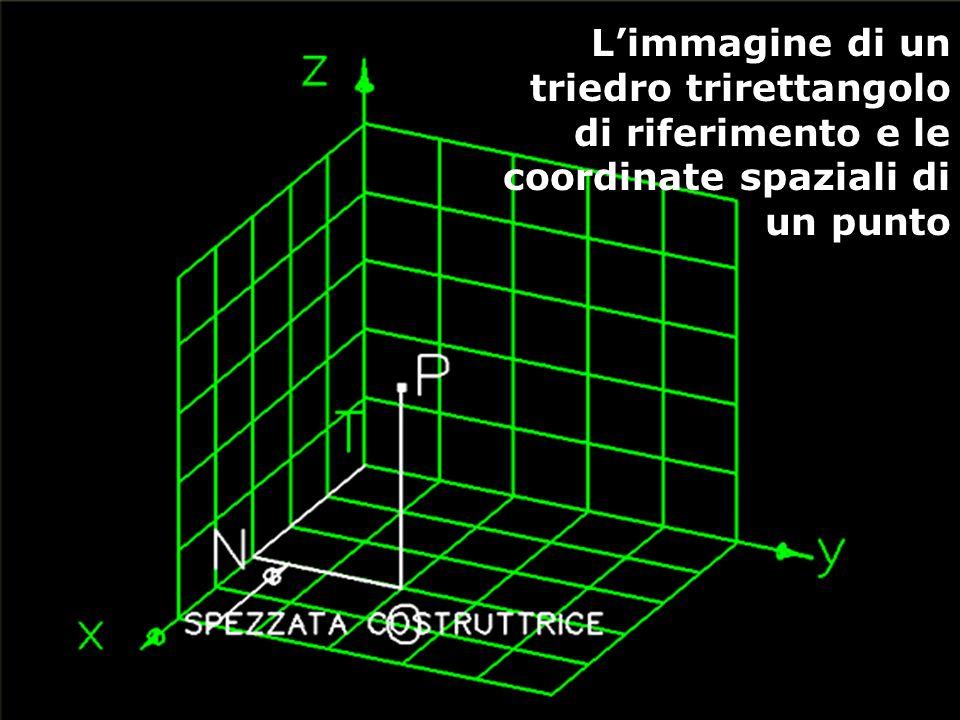 L'immagine di un triedro trirettangolo di riferimento e le coordinate spaziali di un punto