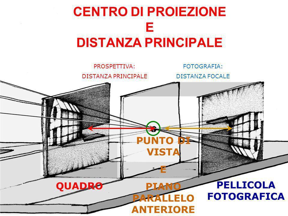 CENTRO DI PROIEZIONE E DISTANZA PRINCIPALE