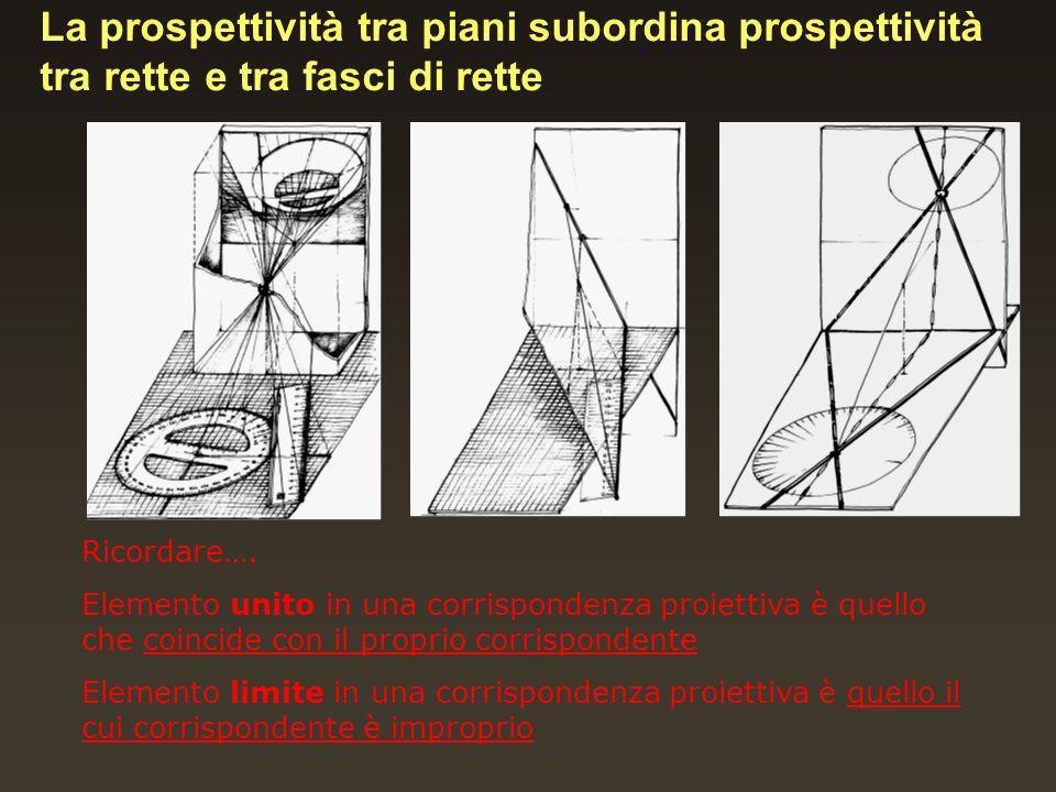 La prospettività tra piani subordina prospettività tra rette e tra fasci di rette