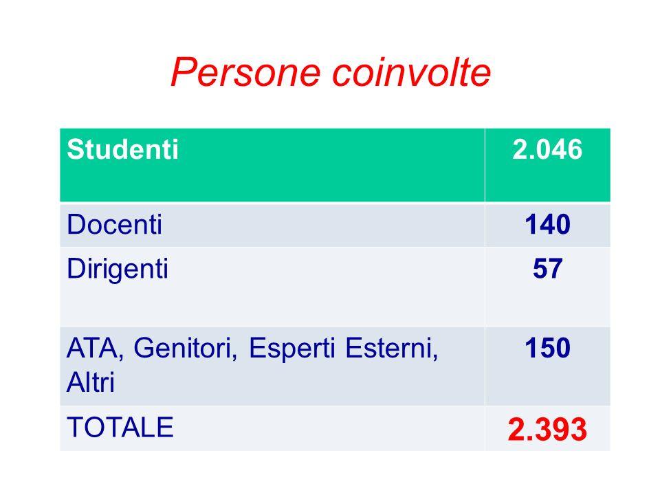 Persone coinvolte 2.393 Studenti 2.046 Docenti 140 Dirigenti 57