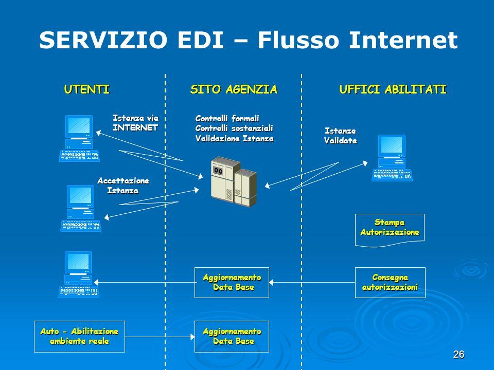 SERVIZIO EDI – Flusso Internet