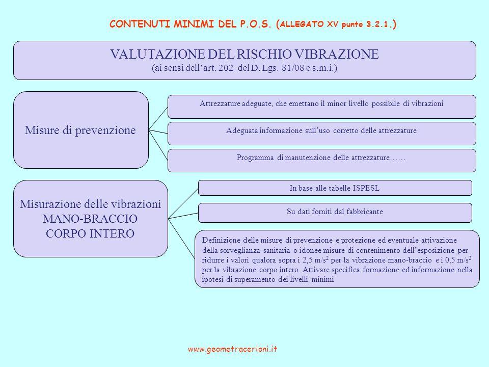 CONTENUTI MINIMI DEL P.O.S. (ALLEGATO XV punto 3.2.1.)