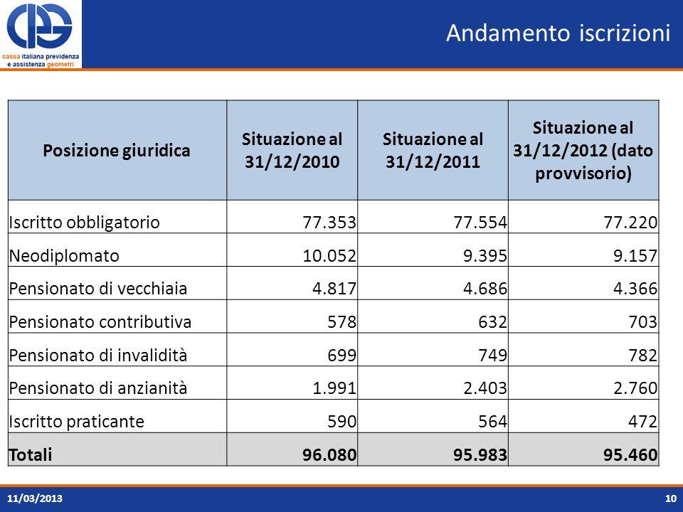 Situazione al 31/12/2012 (dato provvisorio)