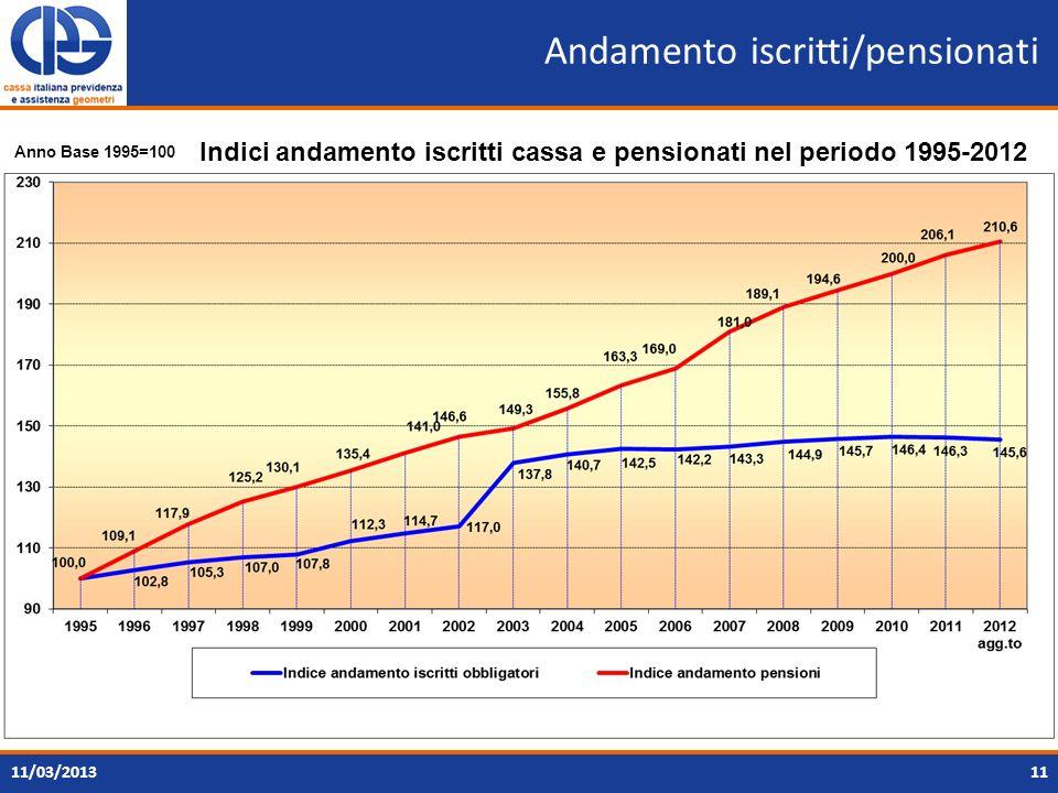 Andamento iscritti/pensionati