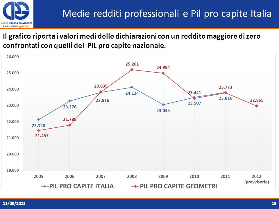 Medie redditi professionali e Pil pro capite Italia