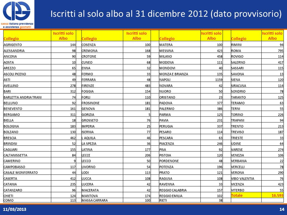 Iscritti al solo albo al 31 dicembre 2012 (dato provvisorio)