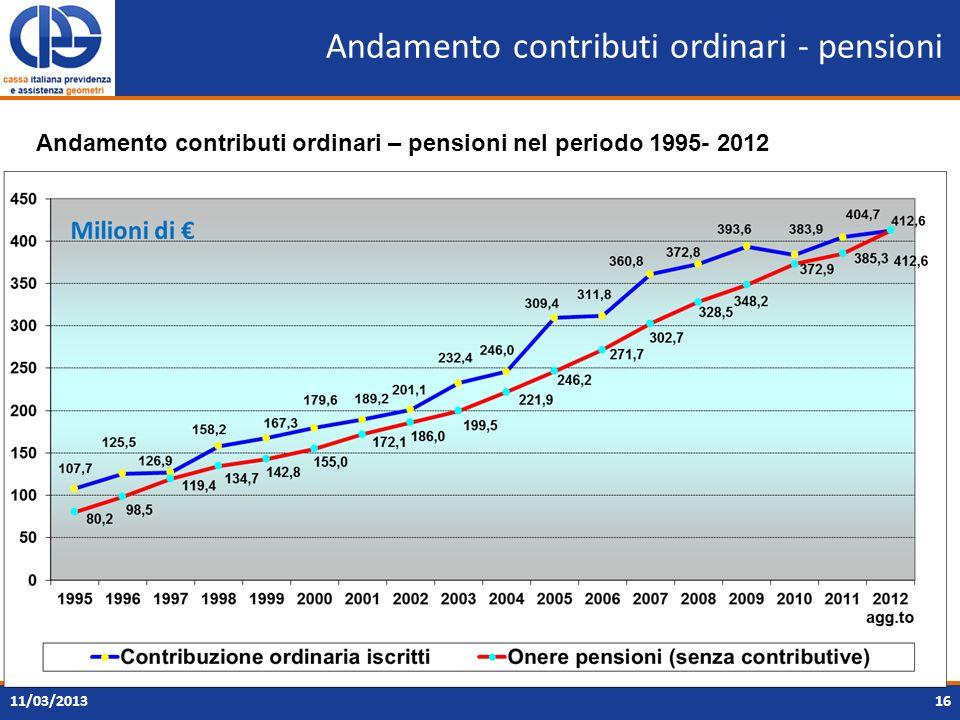 Andamento contributi ordinari - pensioni