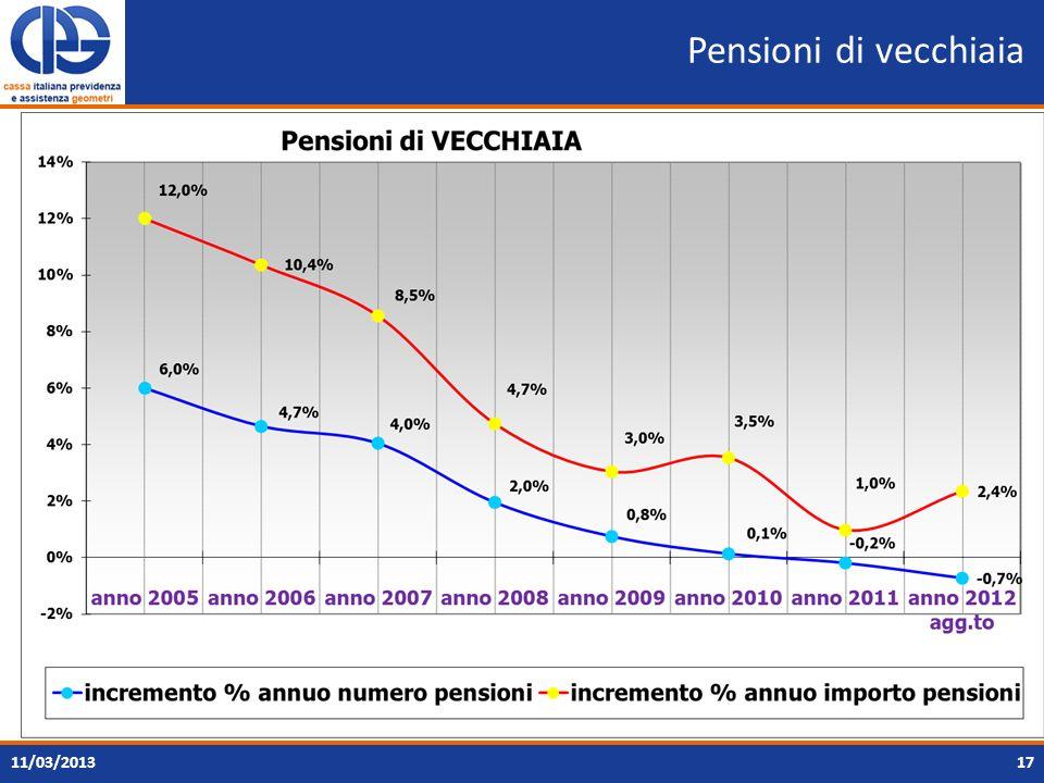 Pensioni di vecchiaia 11/03/2013
