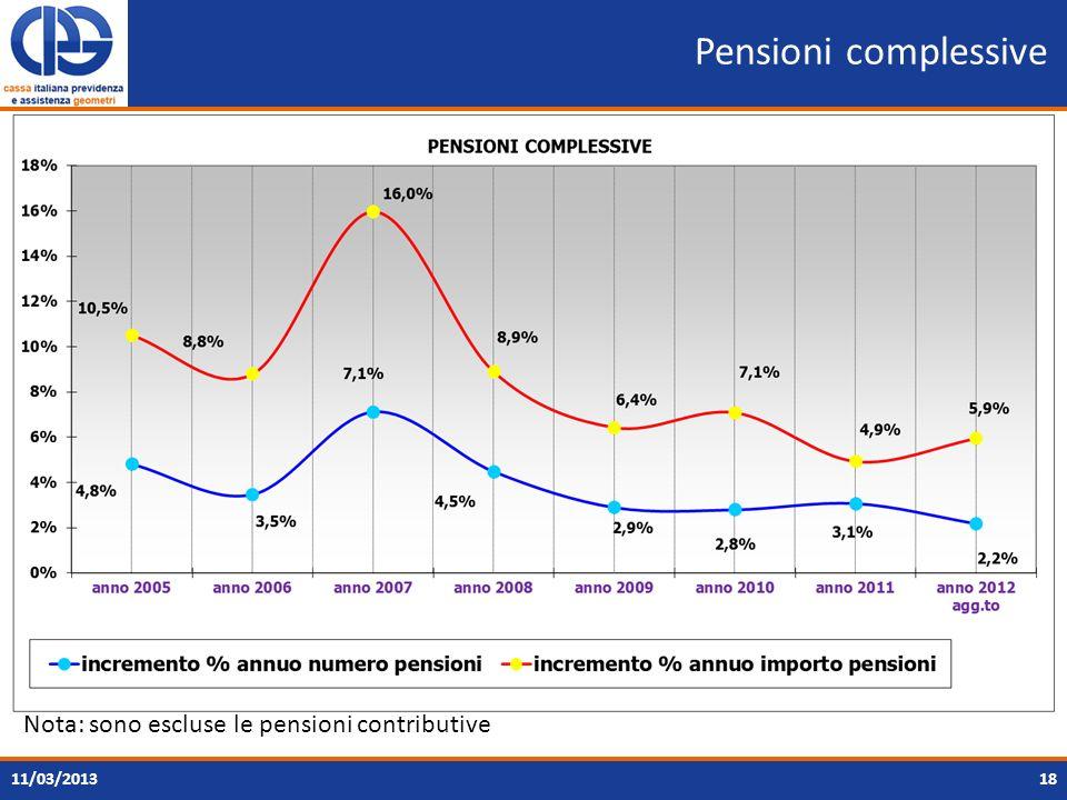 Pensioni complessive Nota: sono escluse le pensioni contributive
