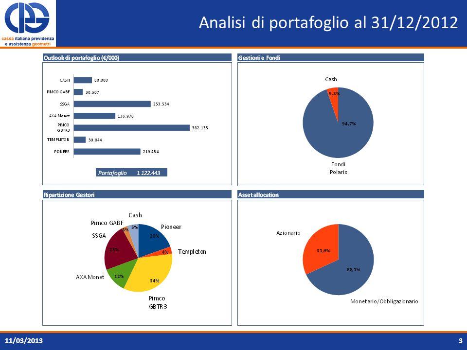 Analisi di portafoglio al 31/12/2012