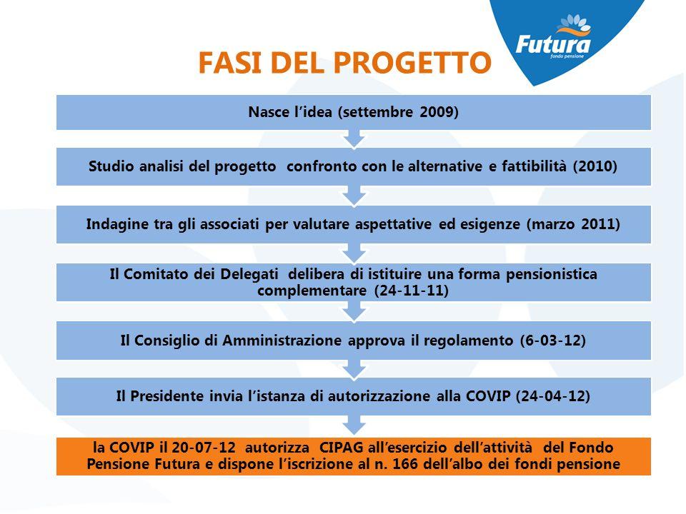 FASI DEL PROGETTO Nasce l'idea (settembre 2009)