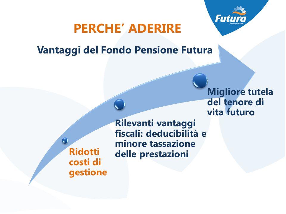 Vantaggi del Fondo Pensione Futura