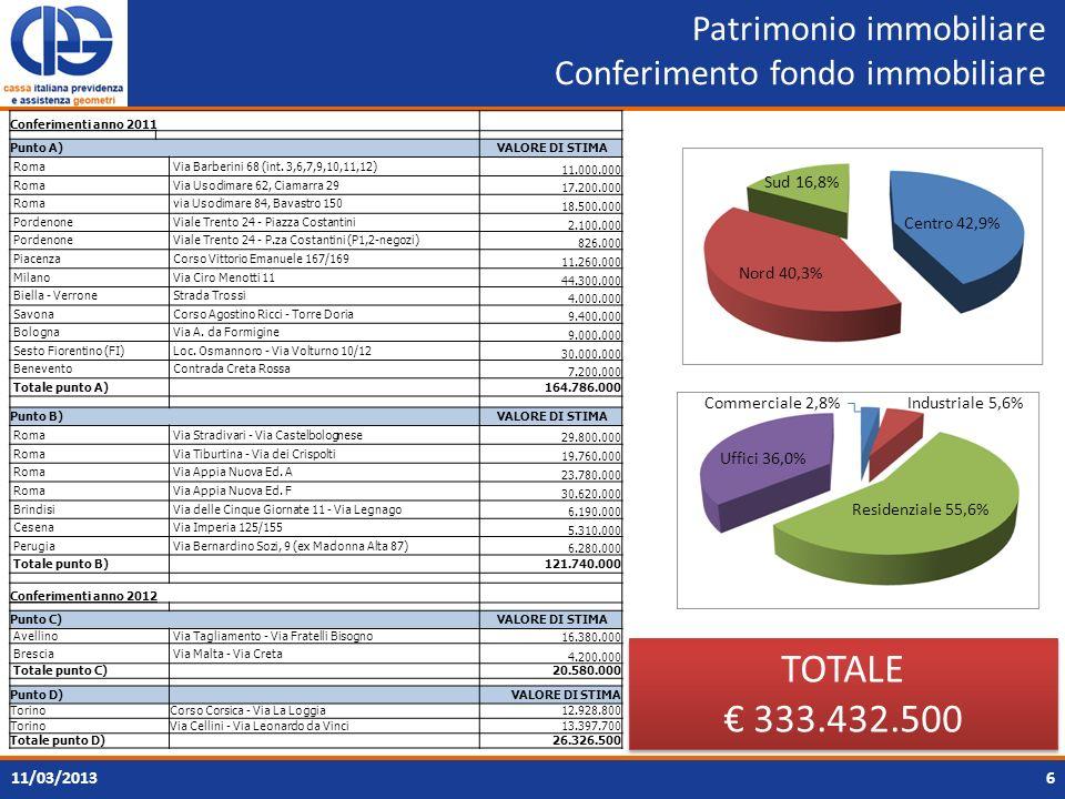 Patrimonio immobiliare Conferimento fondo immobiliare