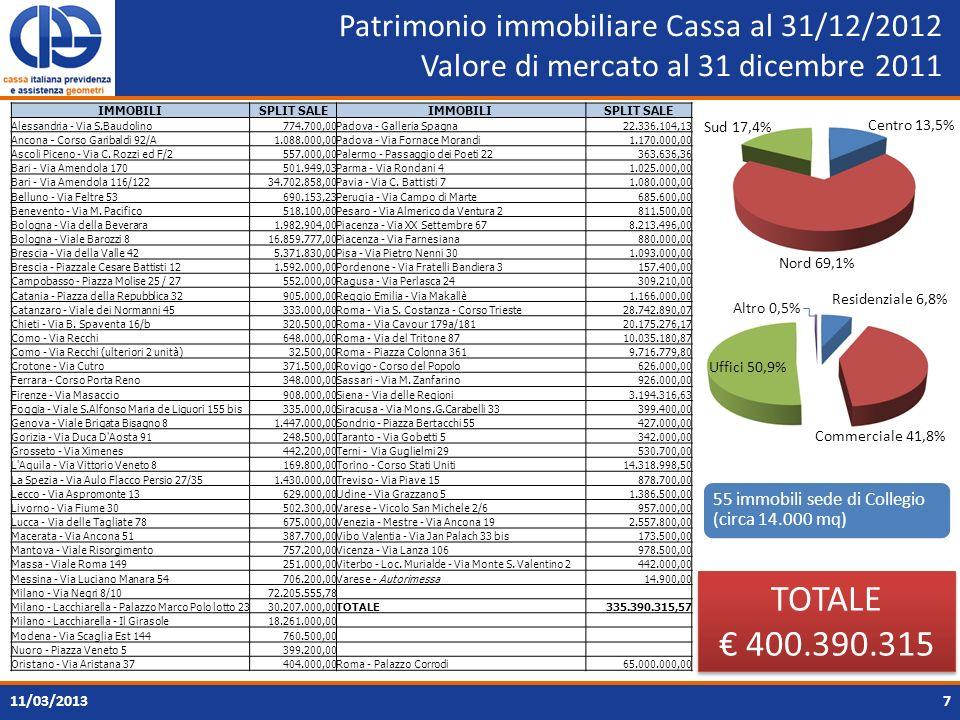 Patrimonio immobiliare Cassa al 31/12/2012 Valore di mercato al 31 dicembre 2011