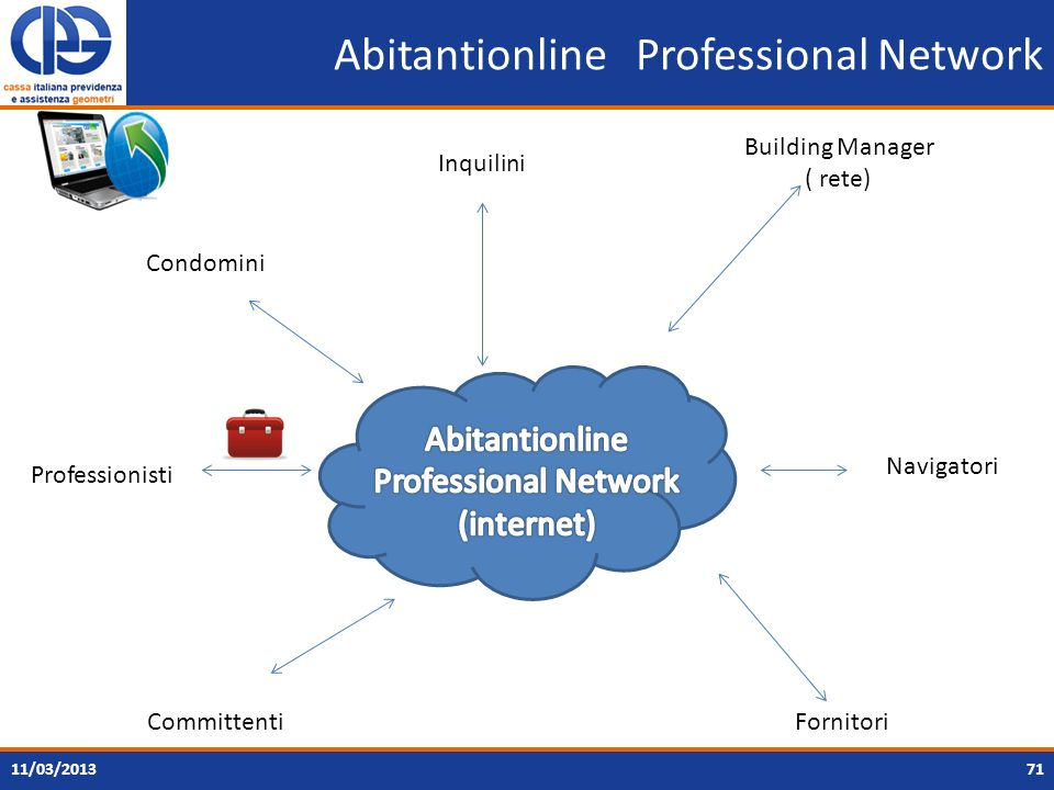 Abitantionline Professional Network
