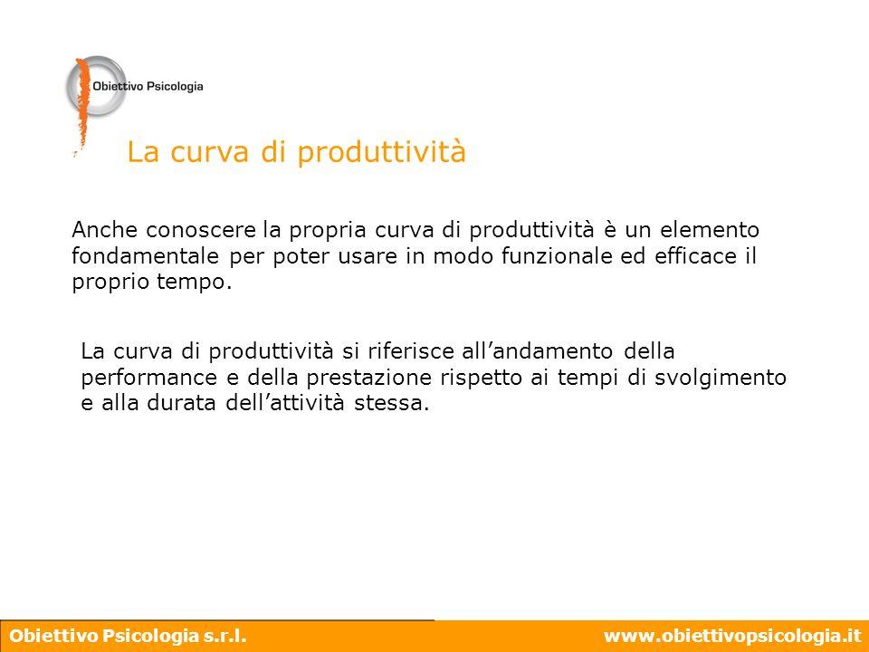 La curva di produttività
