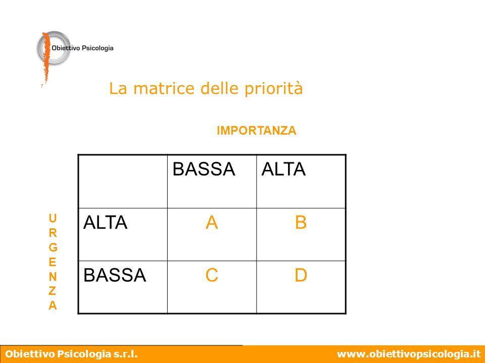BASSA ALTA A B C D La matrice delle priorità IMPORTANZA U R G E N Z A