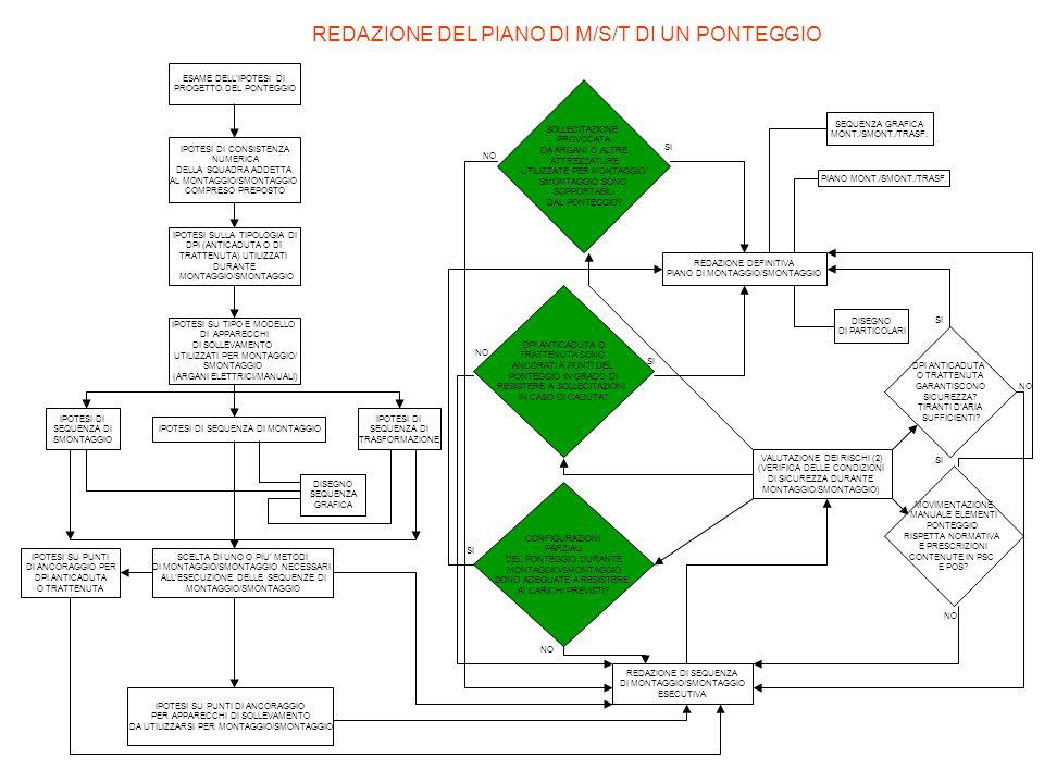 REDAZIONE DEL PIANO DI M/S/T DI UN PONTEGGIO