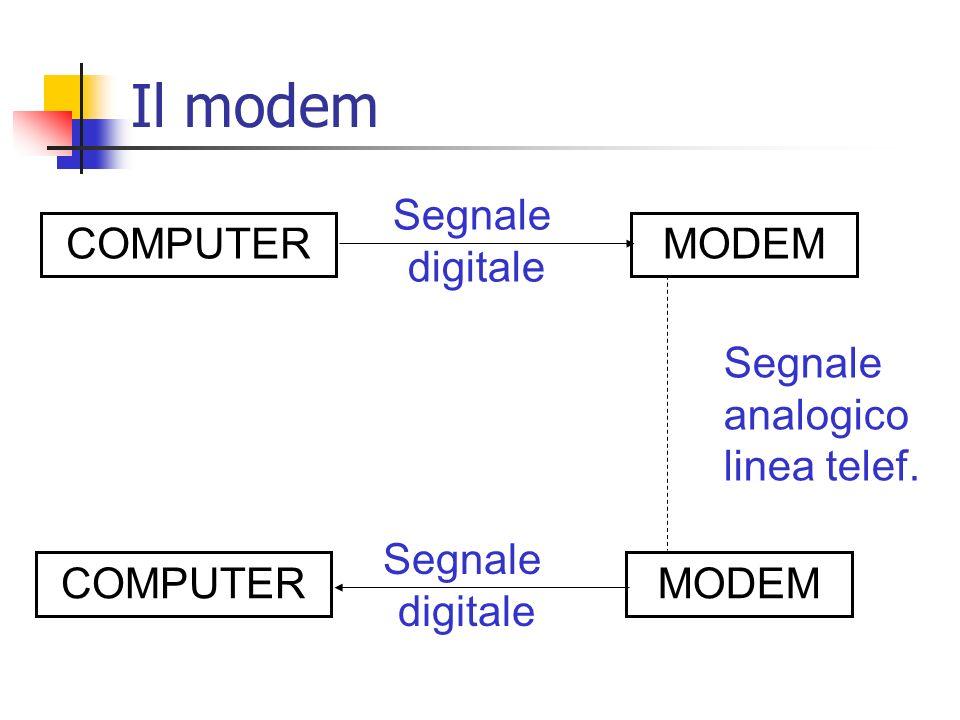 Il modem COMPUTER MODEM Segnale digitale analogico linea telef.